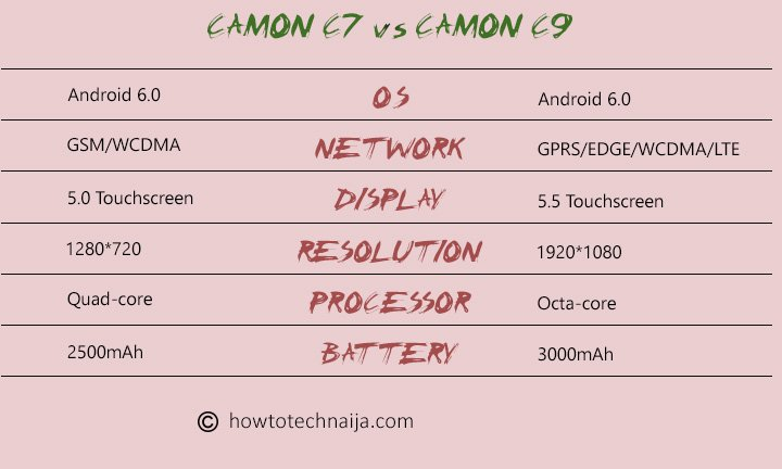 TECNO Camon C7 vs C9