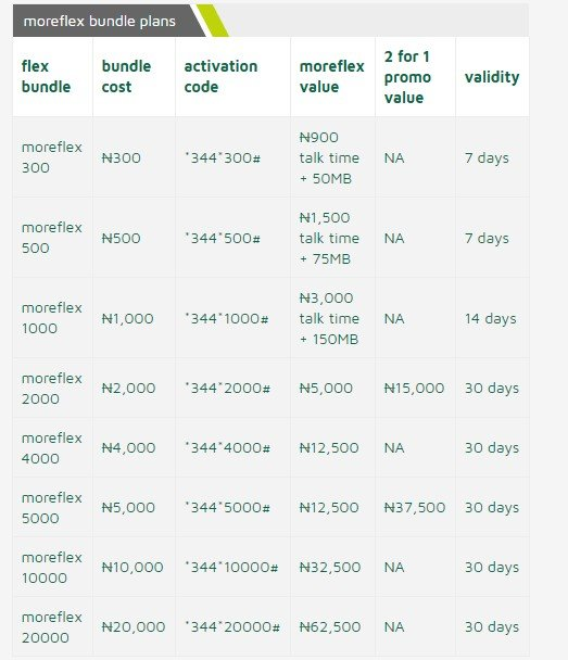 A Critical Analysis Of The 9mobile New Tariff Plans