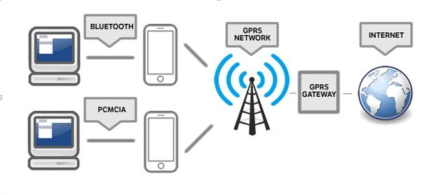 differences between gprs