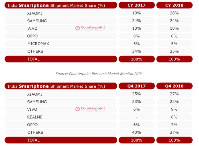 india top smartphone market share