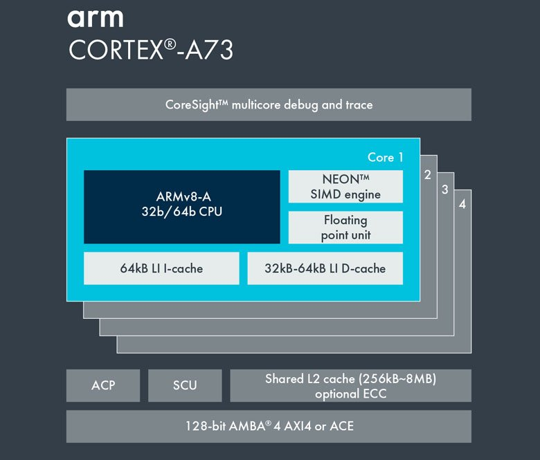 samsung exynos 7904 vs qualcomm snapdragon 660