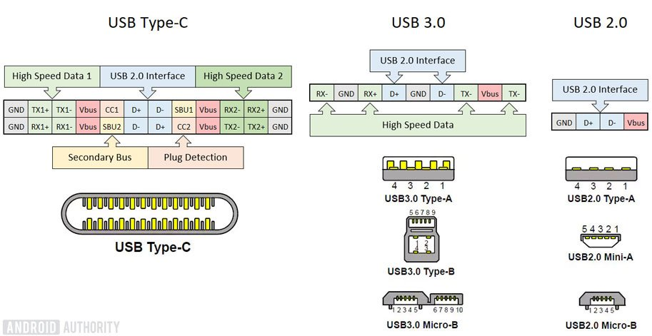USB Types Pins Explained