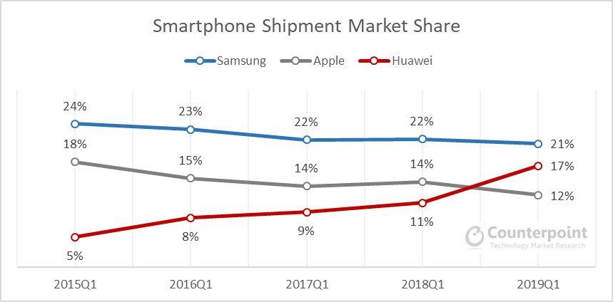 Global smartphone shipment market share Q1 2019