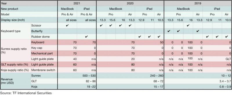 Apple Scissor Keyboard timeline chart