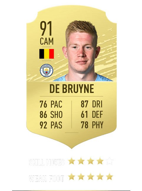 FIFA 20 ratings - De Bruyne