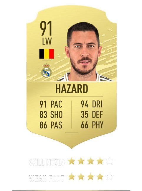 top 10 FIFA 20 ratings - Hazard