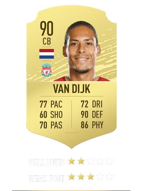 FIFA 20 ratings - Van Dijk