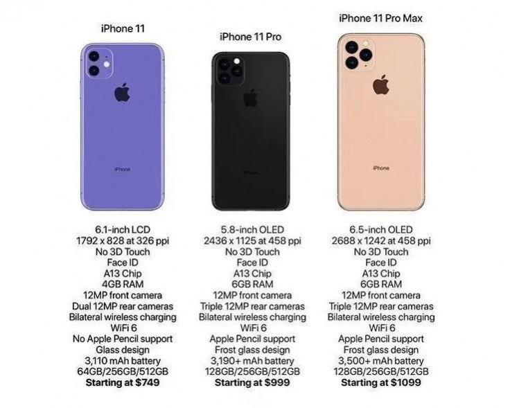 leaked iPhone 11 Series specofications