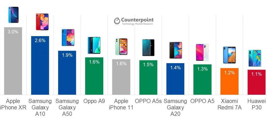 Global smartphone market share, Q3 2019