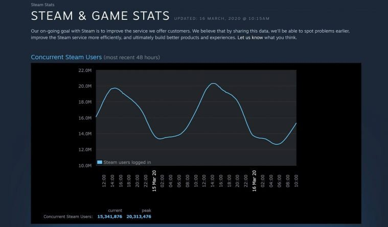 Steam record users