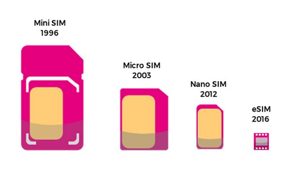 SIM card evolution