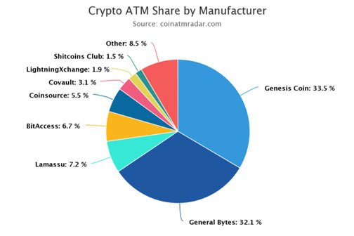 Crypro ATM share