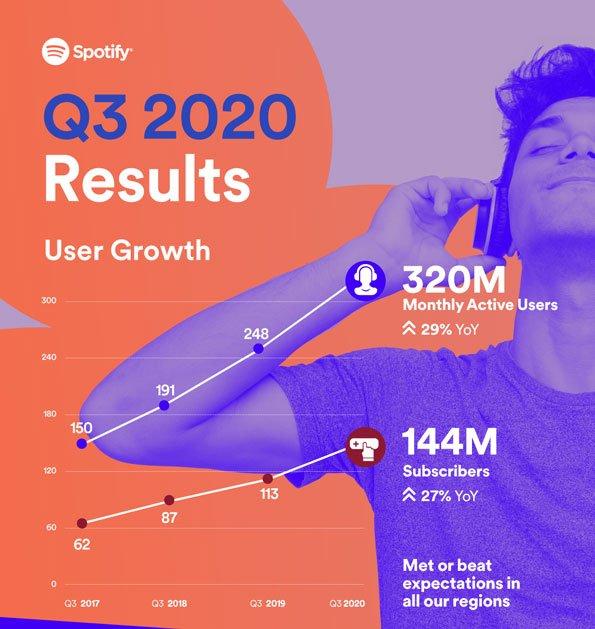 Spotify Q3 2020 Growth